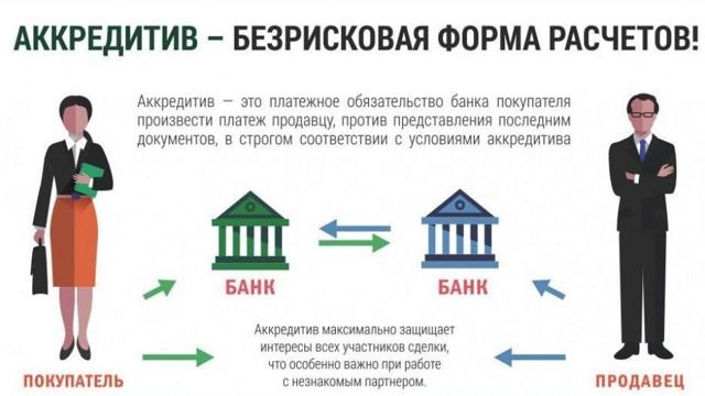 Предложение: платить дольщикам проценты с эскроу