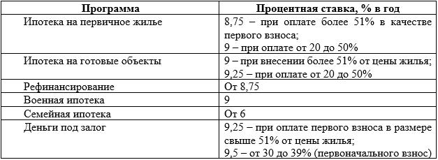АИЖК хочет вывести «Российский капитал» в топ-3 банков по выдаче ипотеки