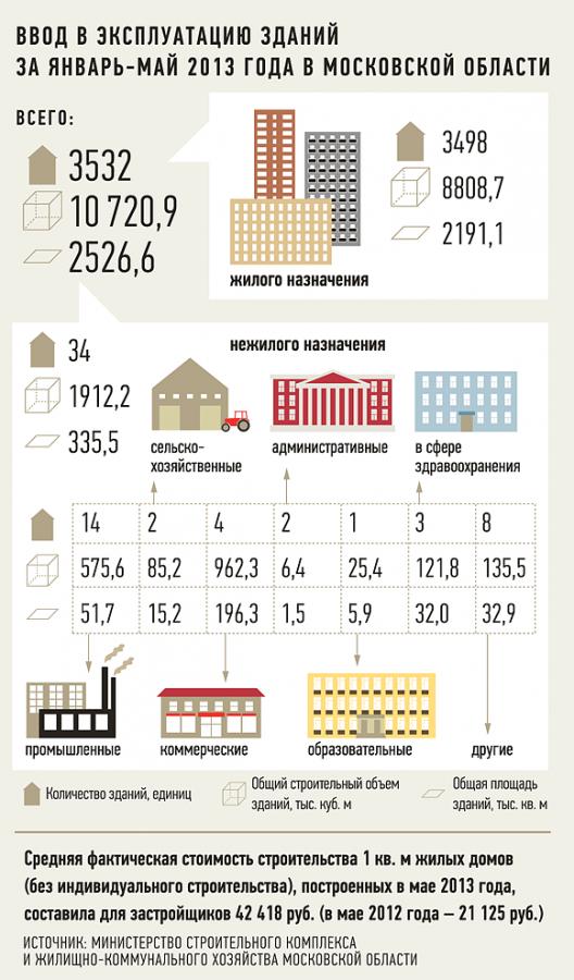 В 22 городах Подмосковья запрещены высотные новостройки