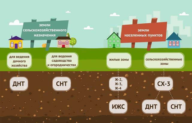Как поменять категорию земли?
