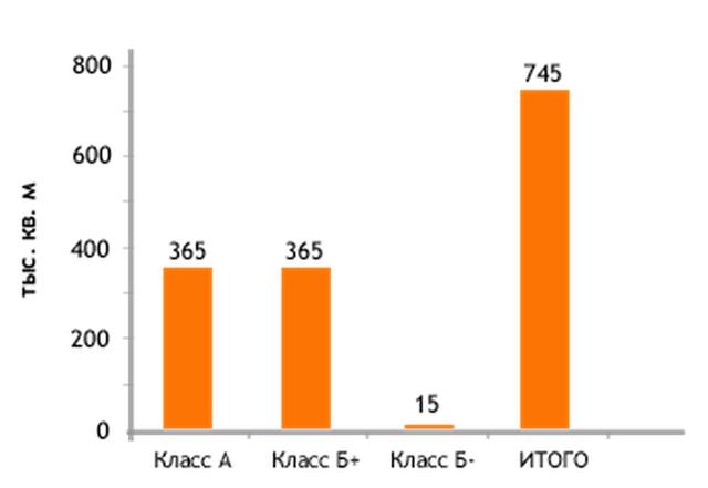 Цены на аренду рекордные с конца 2014-го