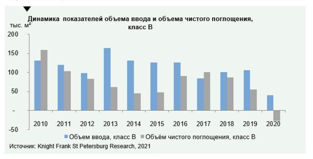 В Петербурге ожидается дефицит новых офисных площадей