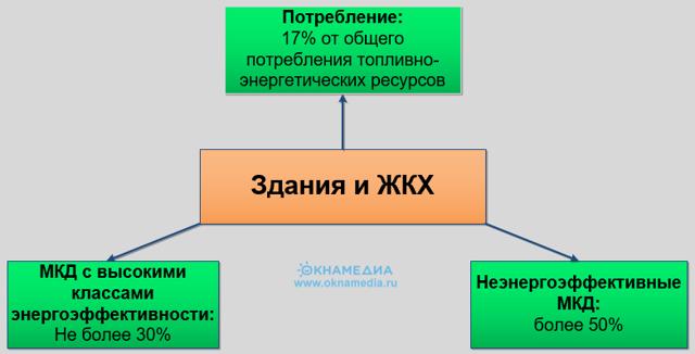В России может появиться госпрограмма энергоэффективности