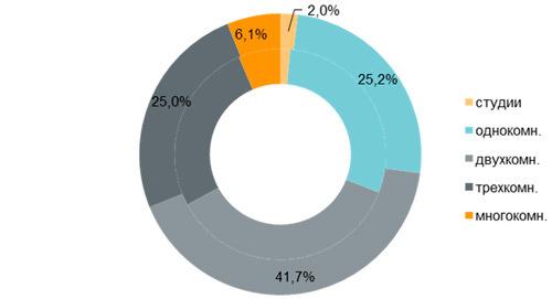 За год в Москве стало на 40% больше новостроек бизнес-класса на продажу