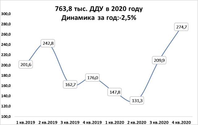 В 2015 году в России было заключено на 20% меньше ДДУ