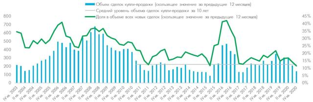 В Москве растет доля сделок с квартирами до 5 млн рублей