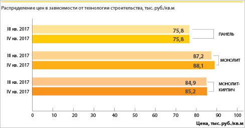 На рынке Подмосковья снижается доля предложения новостроек комфорт-класса