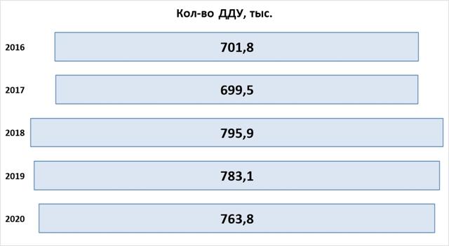 К октябре 2016 года москвичи заключили на 155% больше ДДУ, чем годом ранее