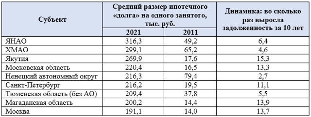 Центробанк: спрос россиян на жилье остается низким
