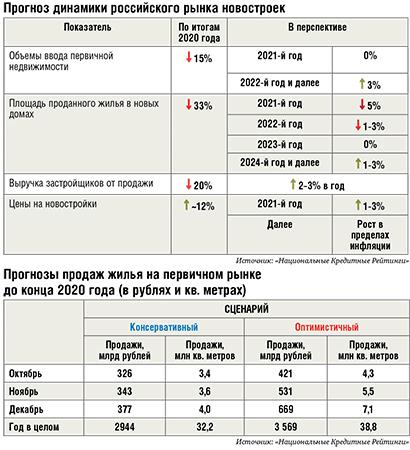 Новостроек в России, возможно, станет меньше