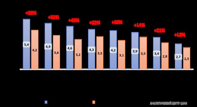 Москвичи чаще интересуются квартирами в Сочи и Крыму, чем в других регионах