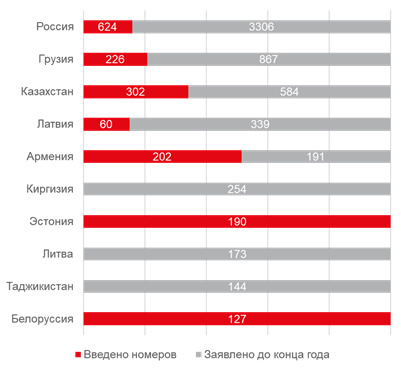 В 2016 году ввод новых гостиниц в России сократился на треть