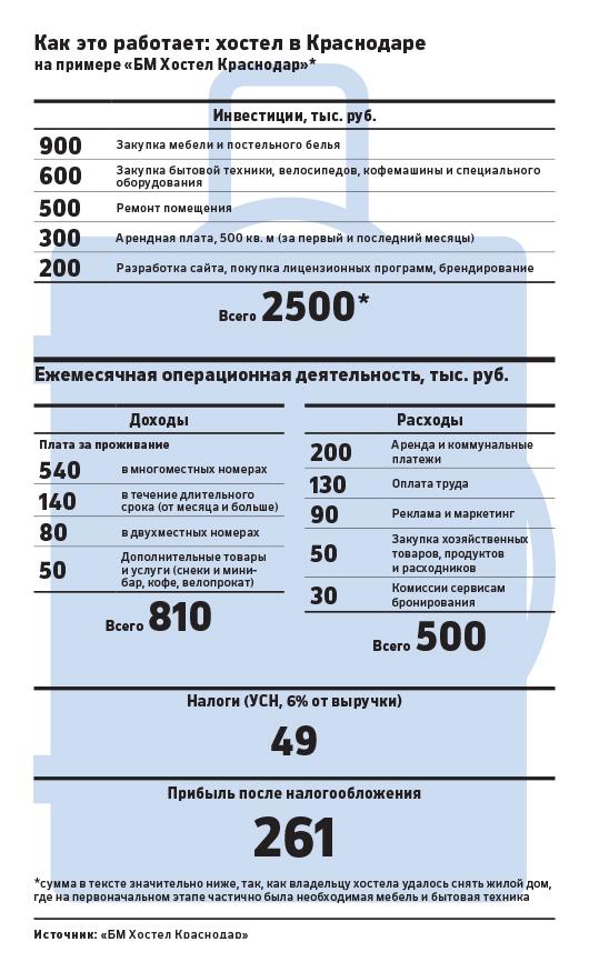 В России стали открывать больше хостелов