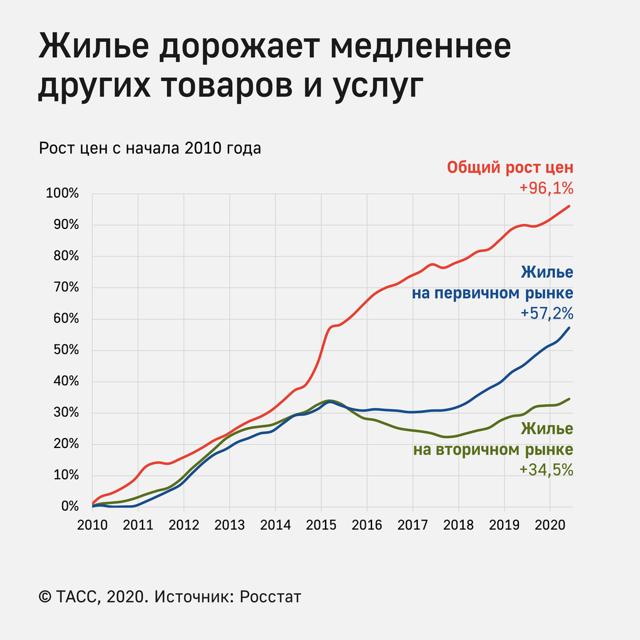 Россияне стали чаще брать ипотеку для покупки вторички