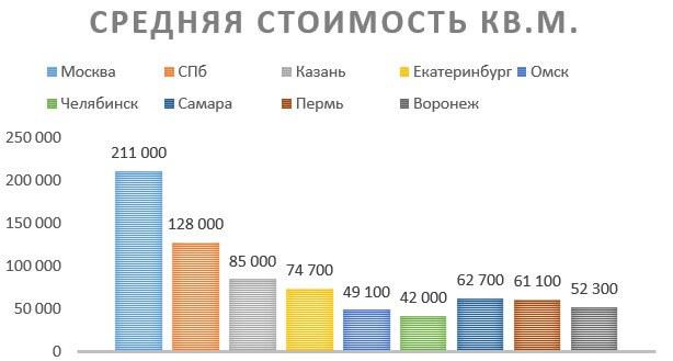 Цены на вторичку в России превзошли уровень 2014 года