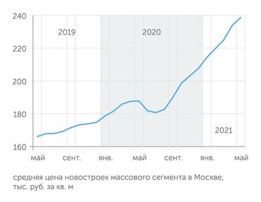 В России начинает действовать новая ипотечная программа