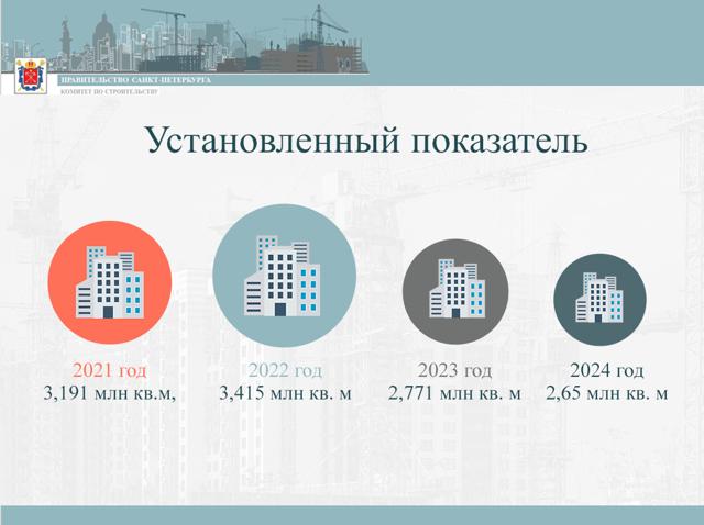 В Петербурге начинается строительство ЖК на 800 тысяч кв. м