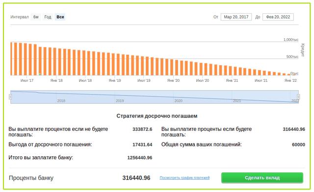 Быстрее всего погасить ипотеку можно на Урале