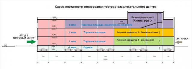 Кинозалы и детские площадки могут перенести на первые этажи ТЦ