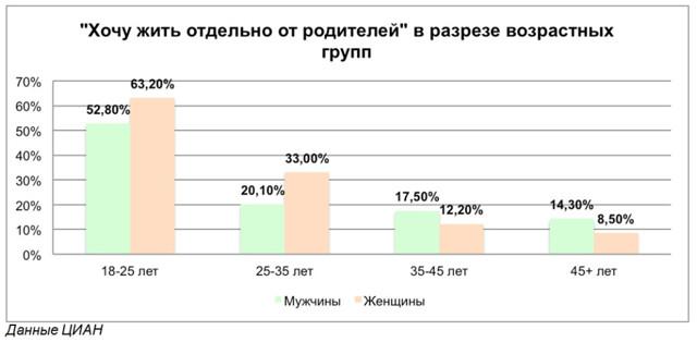 Опрос: 52% процента россиян хотели бы купить вторичку