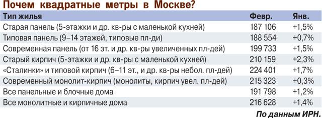 Почему московская вторичка «стоит» и что ее ждет в 2018?