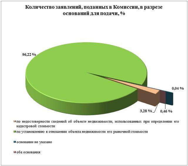 Существующую кадастровую оценку пересмотрят в 65 регионах