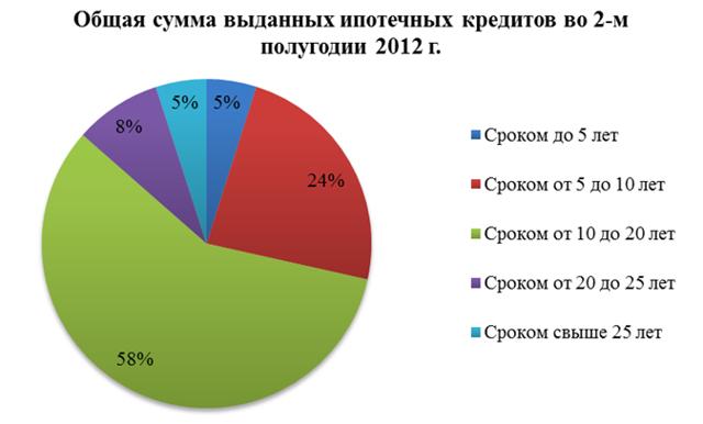 Ипотечный рынок России вернулся к показателям 2012 года