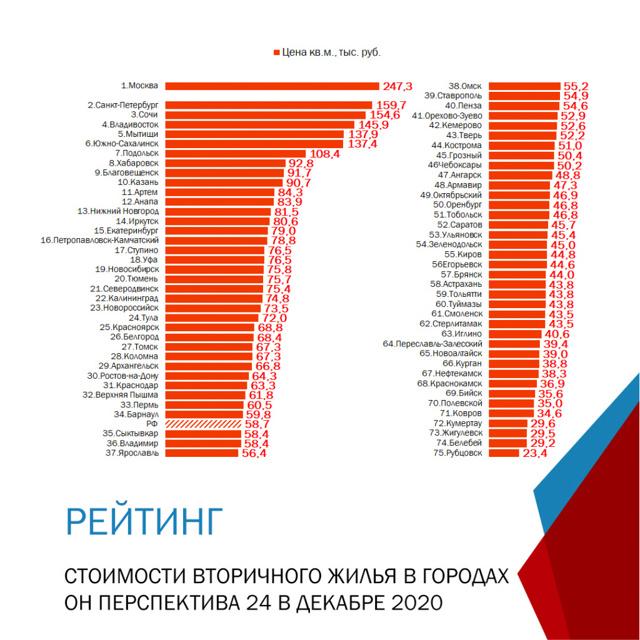 В Москве происходит ажиотаж на рынке первичной недвижимости