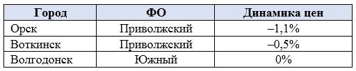 Обновлены данные о ценах на вторичное жилье в России