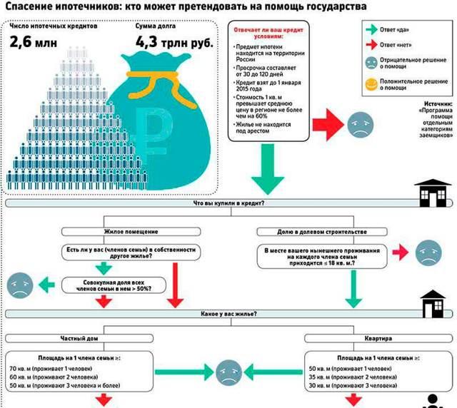 Государство будет помогать должникам по ипотеке в течение года