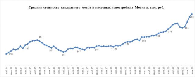 Средняя цена квартир в новостройках Москвы выросла на 11% за месяц
