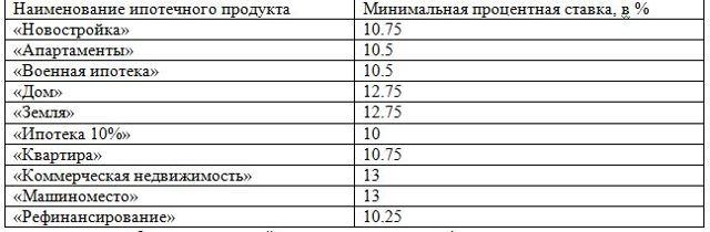 Ипотека банка «Санкт-Петербург» стала дешевле
