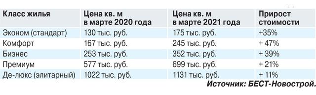 Продажи новостроек в Подмосковье упали на 50%