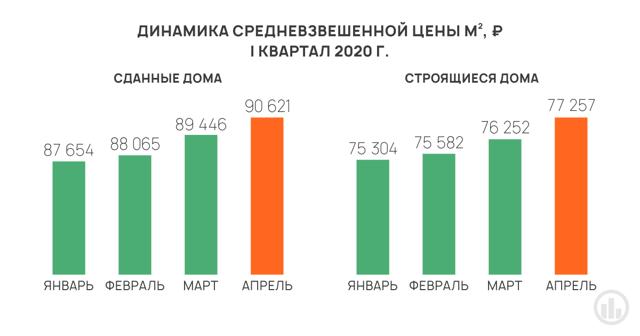 Квартиры в новостройках Екатеринбурга не успевают продавать