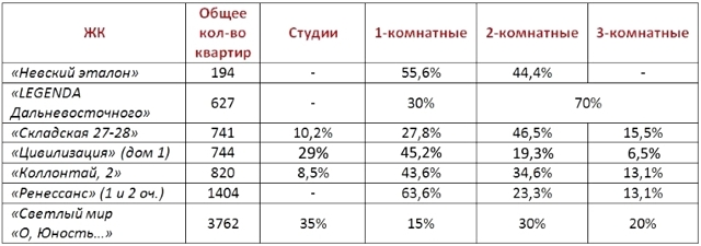 В Петербурге построят еще больше квартир на Дальневосточном проспекте