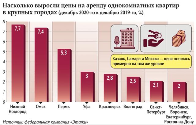 В сентябре спрос на аренду квартир в Москве упал, а предложение увеличилось