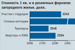 Москвичи охотнее, чем раньше, арендуют загородные дома