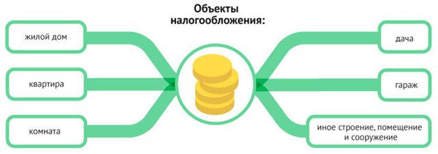 Мэрия Москвы запустила сервис для расчета налога на недвижимость