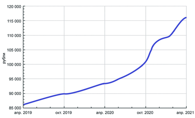 Прогноз: рост ипотечного рынка замедлится вдвое
