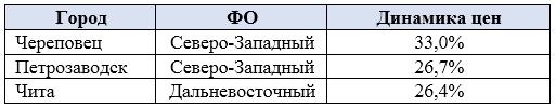 В Москве элитная вторичка дешевеет быстрее новостроек
