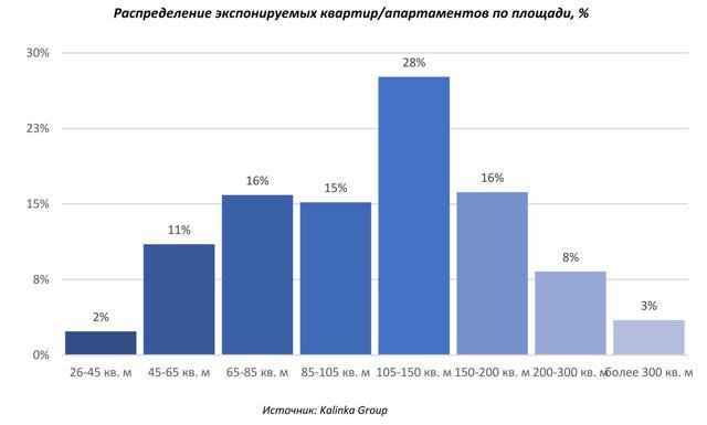 Число квартир для свободной продажи в Москве резко сократилось
