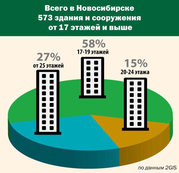 В Новосибирске хотят запретить строительство высоток в малоэтажных районах