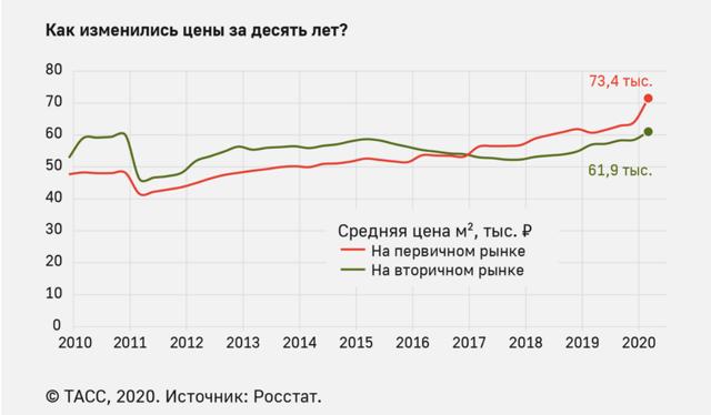 Спрос на аренду дорогих квартир в Москве упал на 30%