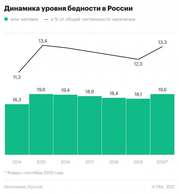 По итогам ноября доходы россиян сократились еще на 5,6%