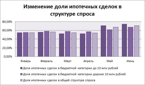 Доля сделок с ипотекой в новостройках Москвы вышла на докризисный уровень