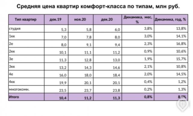 В Москве покупатели переключились на ЖК комфорт-класса
