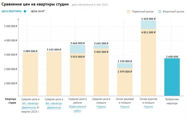 В Мурине покупается 30% всех новых квартир под Петербургом
