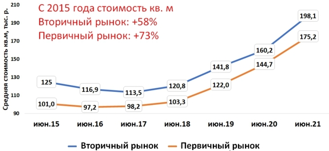 Новостройки в Новой Москве в 3 раза дешевле, чем в старой
