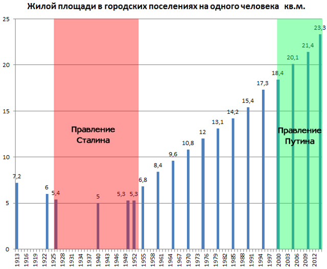 В России сейчас строят больше, чем в СССР 30 лет назад