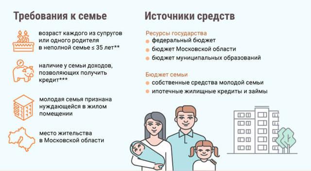 Молодым семьям станет проще вступить в ЖСК с господдержкой